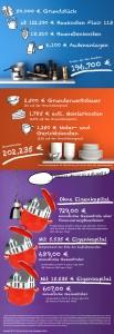 InfografikFinanzierung